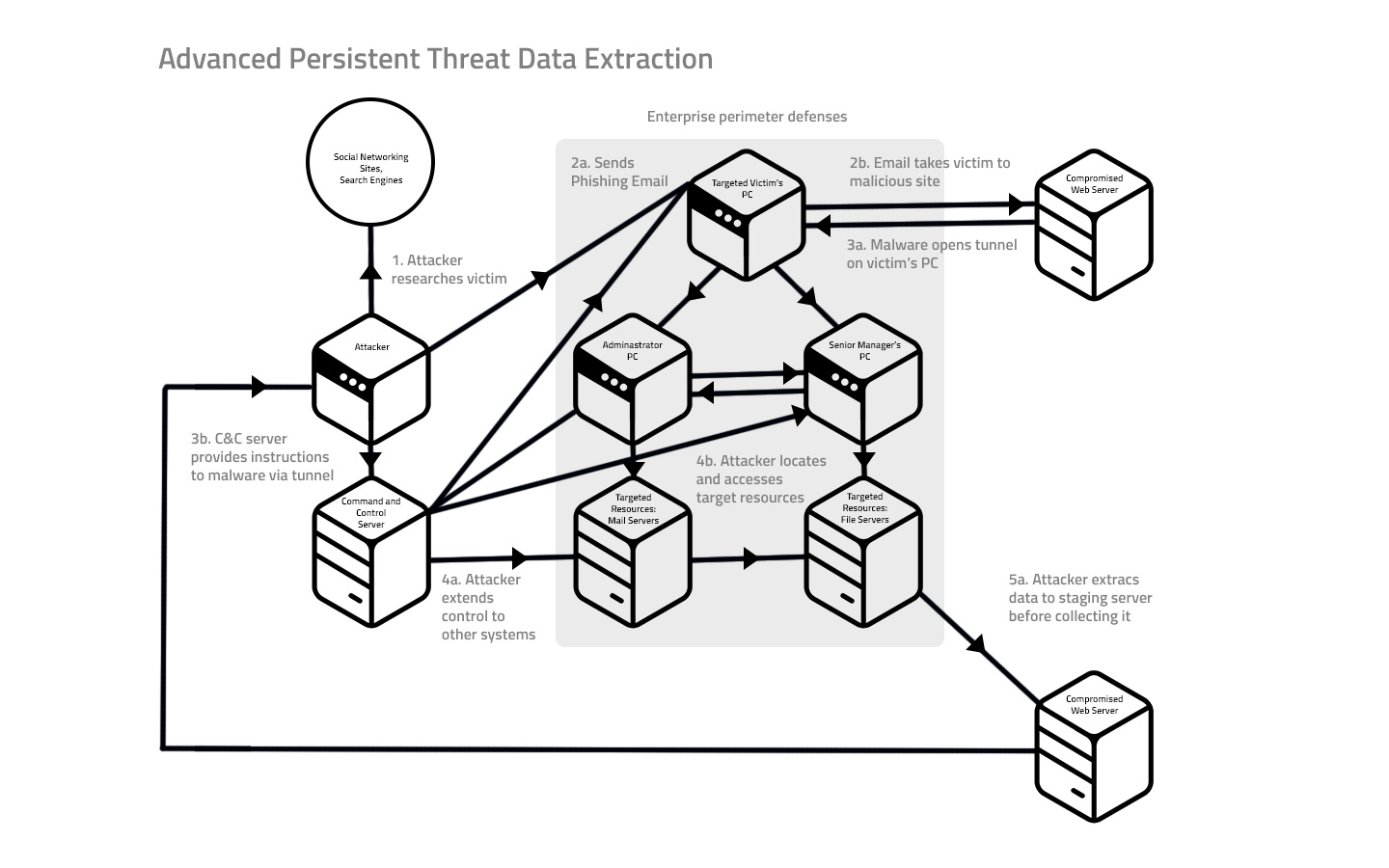 advanced persistent threat data detection